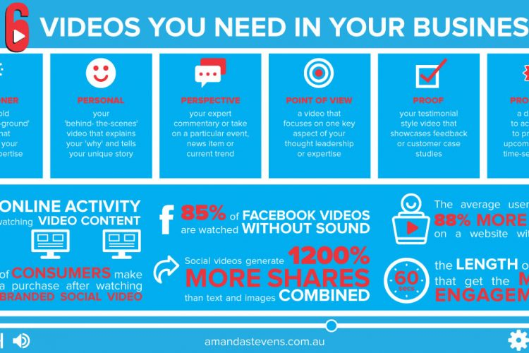 Lights, Camera, Action! The 6 Videos You Need in Your Business.