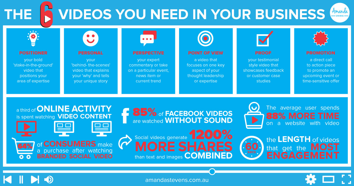 6 Videos You need in your Business